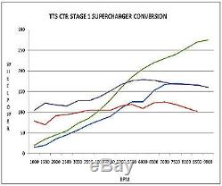 TTS Honda Civic Type R EP3 Rotrex Sport Supercharger Conversion